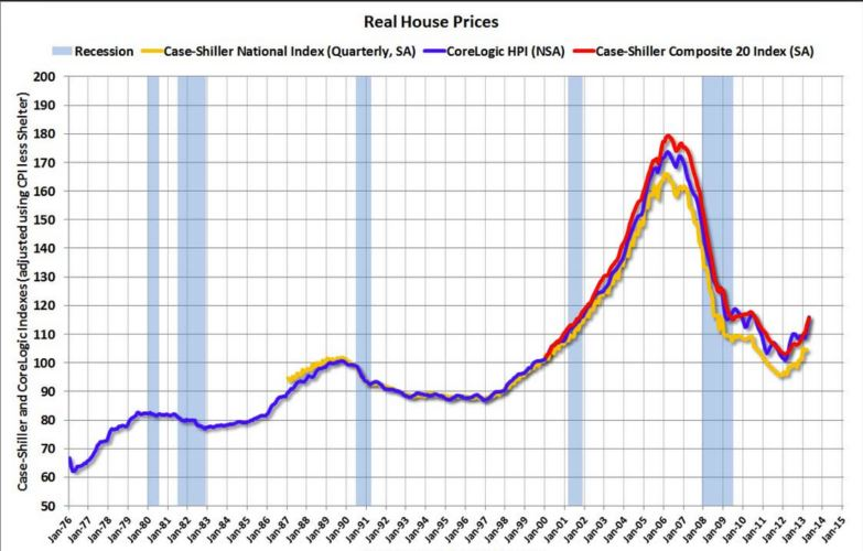 US HOME PRICE CHART 1976 - 2015